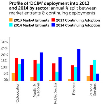DCIM deployment by sector