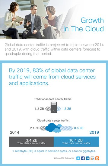 Growth cloud infographic