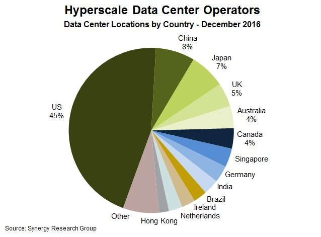 Hyperscale data centers by country
