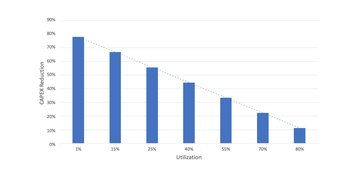 i3-Chart-CapEx-Utilization.jpg