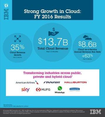 IBM Cloud 2016