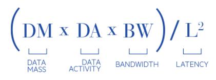 índice Data Gravity.png