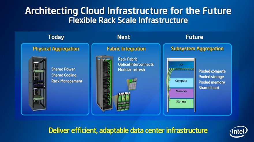 Intel rack scale architecture