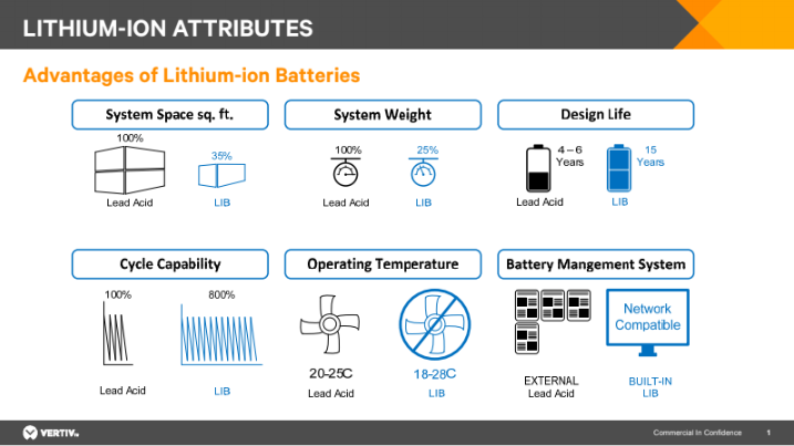 When Lithium-ion became the new normal - DCD