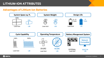 lithium ion attributes vertiv.png