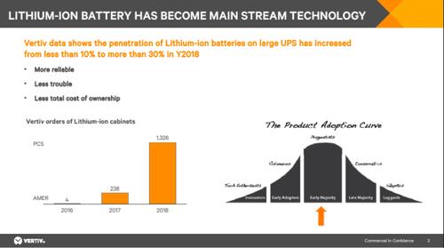lithium_ion_has_become_mainstream_vertiv.original.png