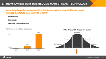 lithium ion has become mainstream vertiv.png