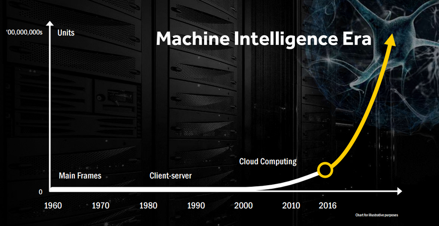 Machine Intelligence in the data center