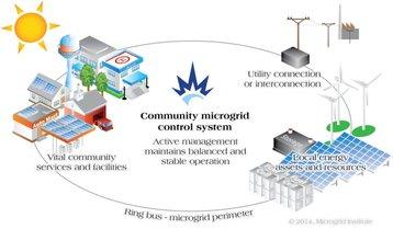 microgrid institute schematic