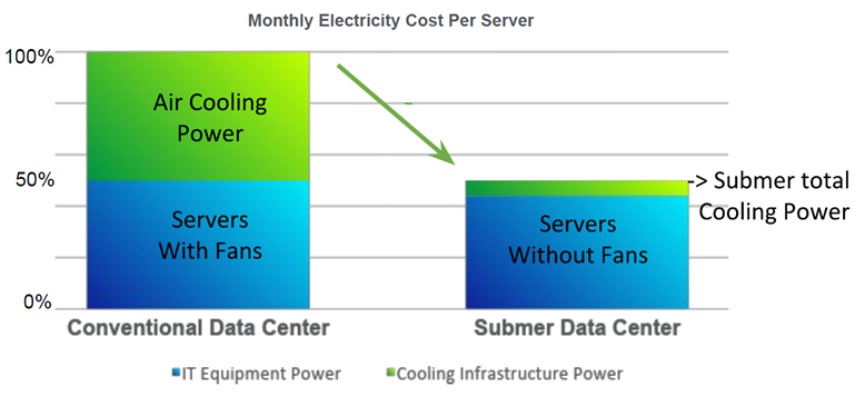 monthly electricity cost per server.png