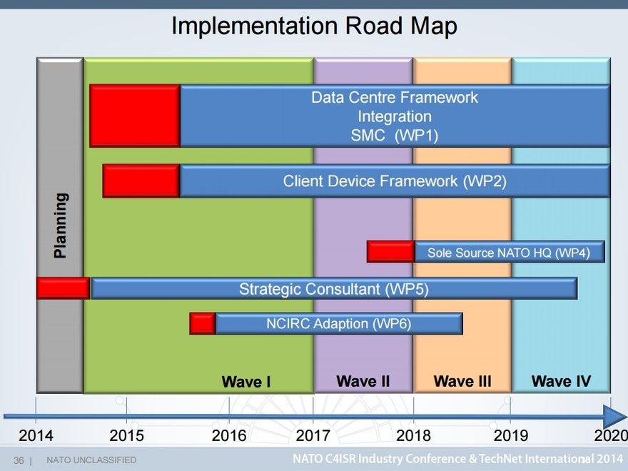 NATO ITM implementation roadmap