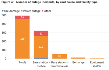 Outage causes