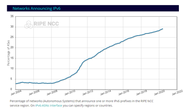 percentage of networks with IPv6 ripe ncc.png