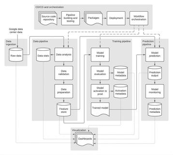 Google HDD optimization ML model.jpg