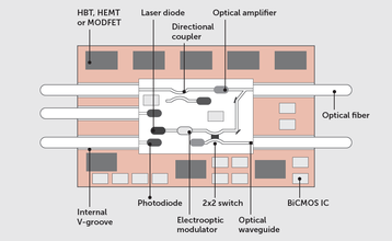 Silicon photonic transceivers have all the required components on an integrated circuit