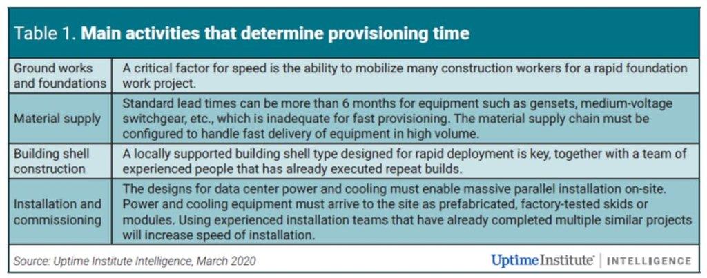 speed or provisioning - uptime institute.JPG
