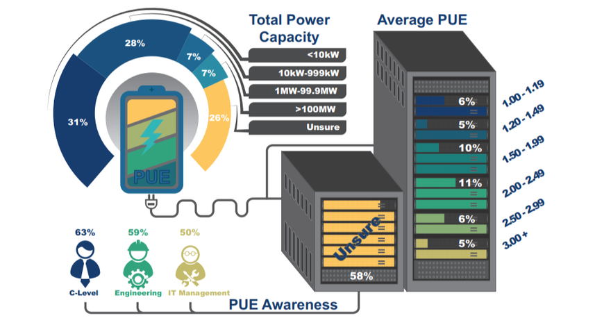 Data Centers and the Environment - PUE