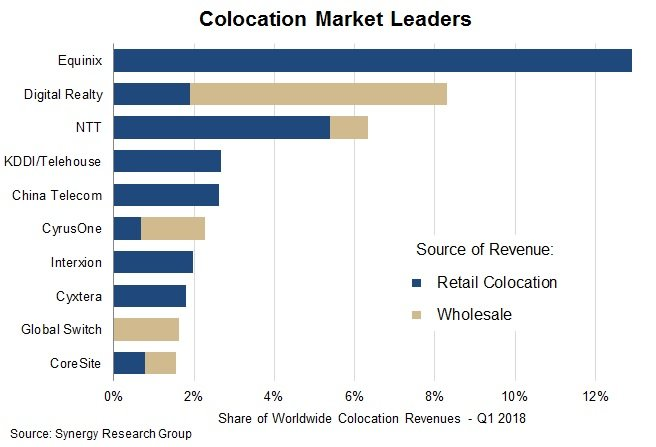 Synergy: Top three colocation providers keep growing faster