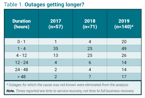 uptime outage report table.png