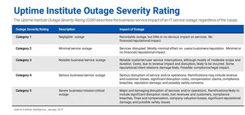 uptime outage severity rating.jpg