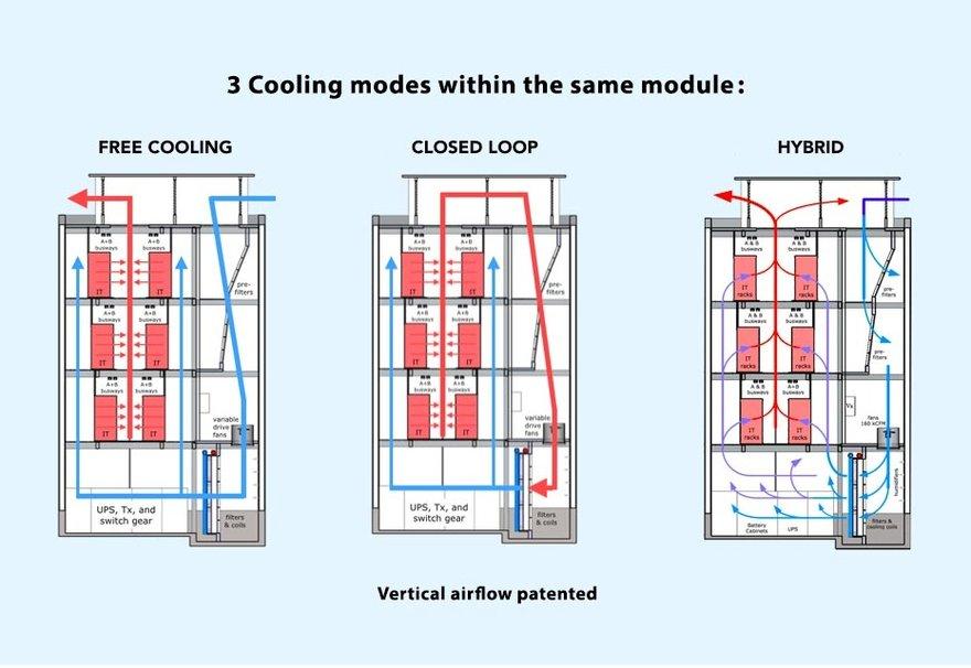 vert modular data center modes