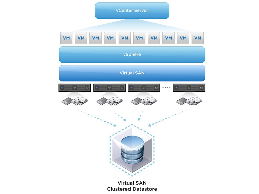 An overview of VMware Virtual SAN storage product