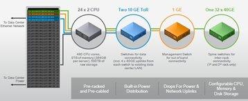 vmware evo rack hardware