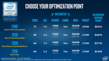 Intel Xeon Phi range breakdown